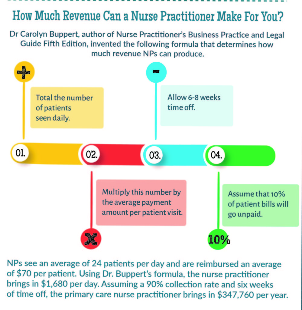 How Much Revenue Can A Nurse Practitioner Make For You